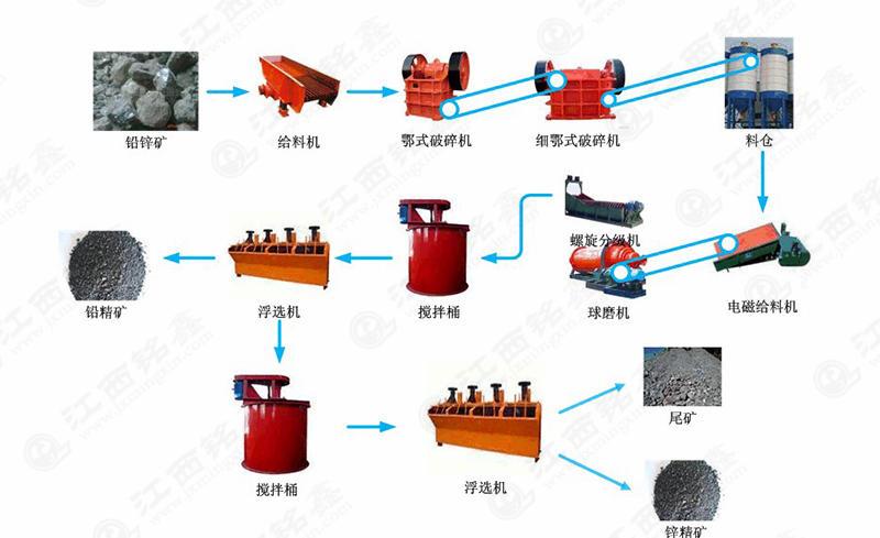 铝锌矿选矿工艺流程