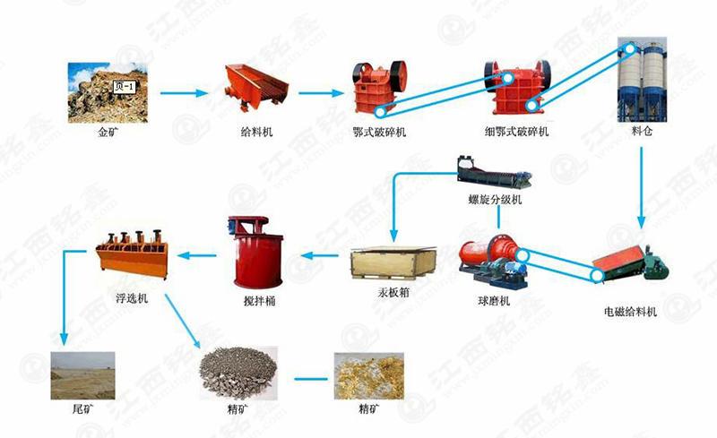 金矿选矿工艺流程