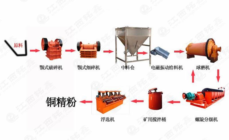 铜矿浮选工艺流程